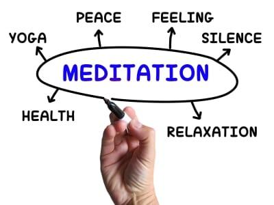 meditation-diagram